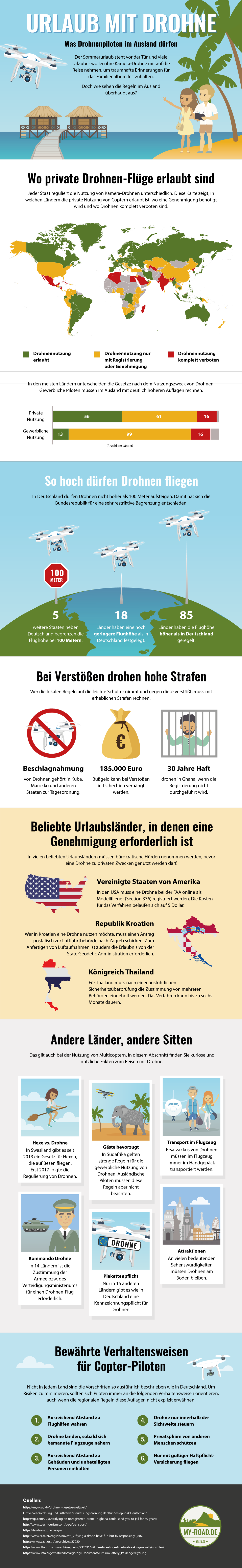 Infografik Urlaub mit Drohne