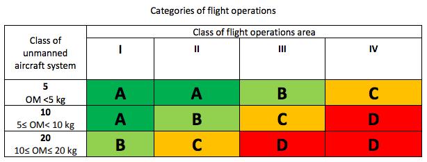Kategorien für Drohnen-Flüge in Montenegro
